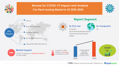 Technavio has announced its latest market research report Car Fleet Leasing Market in US by End-user and Type - Forecast and Analysis 2021-2025