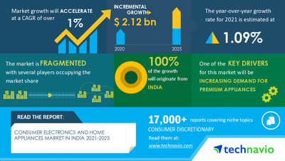 Technavio announced its latest market research report titled Consumer Electronics and Home Appliances Market in India by Product and Style - Forecast and Analysis 2021-2025
