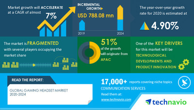 Technavio has announced its latest market research report Gaming Headset Market by Technology, Product, Distribution Channel, and Geography - Forecast and Analysis 2020-2024