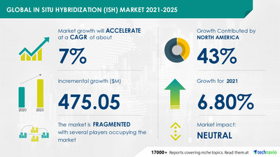 Technavio has announced its latest market research report titled In Situ Hybridization Market by Technology, End-user, and Geography - Forecast and Analysis 2021-2025