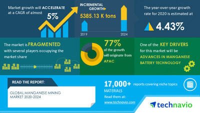Technavio has announced its latest market research report titled Manganese Mining Market by Application and Geography - Forecast and Analysis 2020-2024
