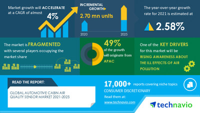 Technavio has announced its latest market research report titled Automotive Cabin Air Quality Sensor Market by Application and Geography - Forecast and Analysis 2021-2025