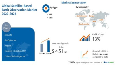 Technavio has announced its latest market research report titled Satellite-based Earth Observation Market by Type, Application, and Geography - Forecast and Analysis 2020-2024