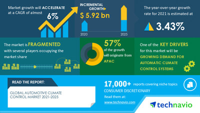 Technavio has announced its latest market research report titled Automotive Climate Control Market by Technology and Geography - Forecast and Analysis 2021-2025