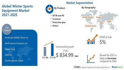 Technavio has announced its latest market research report titled Winter Sports Equipment Market by Product, Application, and Geography - Forecast and Analysis 2021-2025