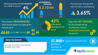 Technavio has announced its latest market research report titled Acoustic Insulation Market by Type, End-user, and Geography - Forecast and Analysis 2021-2025