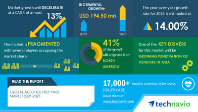 Technavio has announced its latest market research report titled Alcohol Prep Pads Market by End-user and Geography - Forecast and Analysis 2021-2025