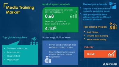 Media Training Market Sourcing and Procurement Report