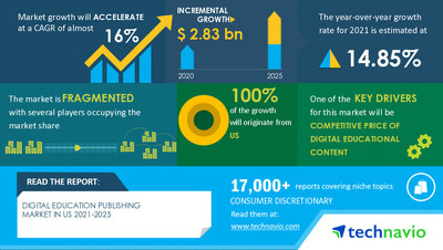 Technavio has announced its latest market research report titled Digital Education Publishing Market in US by Product and End-user - Forecast and Analysis 2021-2025