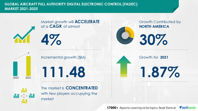 Technavio has announced its latest market research report titled Aircraft Full Authority Digital Electronic Control (FADEC) Market by Engine Type and Geography - Forecast and Analysis 2021-2025