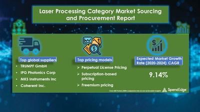 Laser Processing Market Procurement Research Report