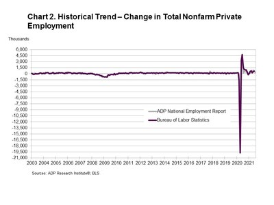Historical Trend - Change in Total Nonfarm Private Employment